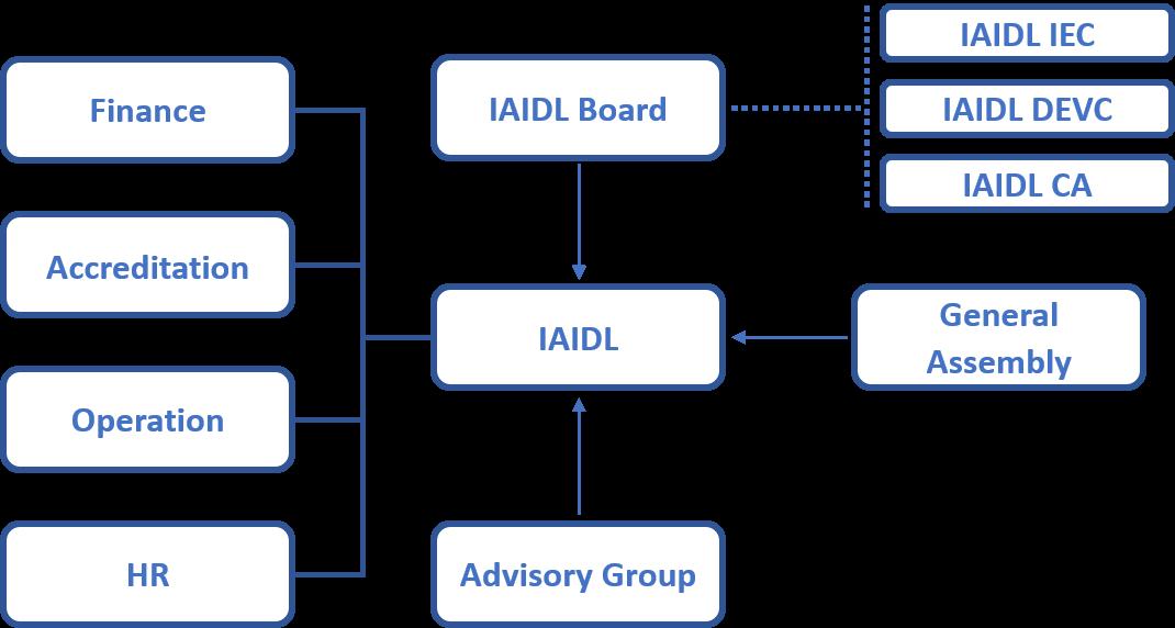 IAIDL Chart